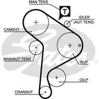 Zahnriemen 'PowerGrip' | GATES (5223XS)